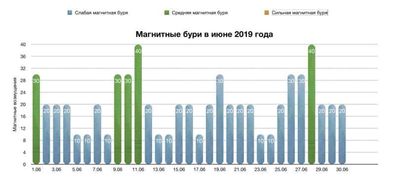 Расписание магнитных бурь на июнь 2019: прогноз по дням, рекомендации как избежать