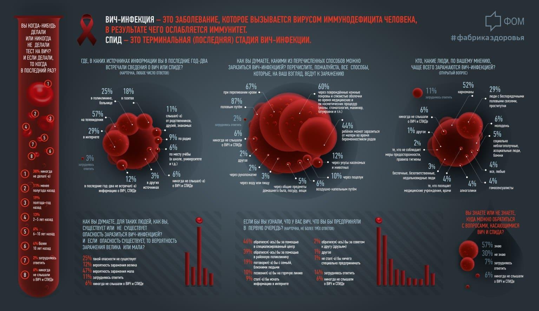 Полное излечение от ВИЧ: возможно ли в 2019 году или нет