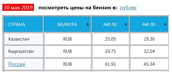 Российский бензин в Казахстане стоит дешевле чем в России: почему так?