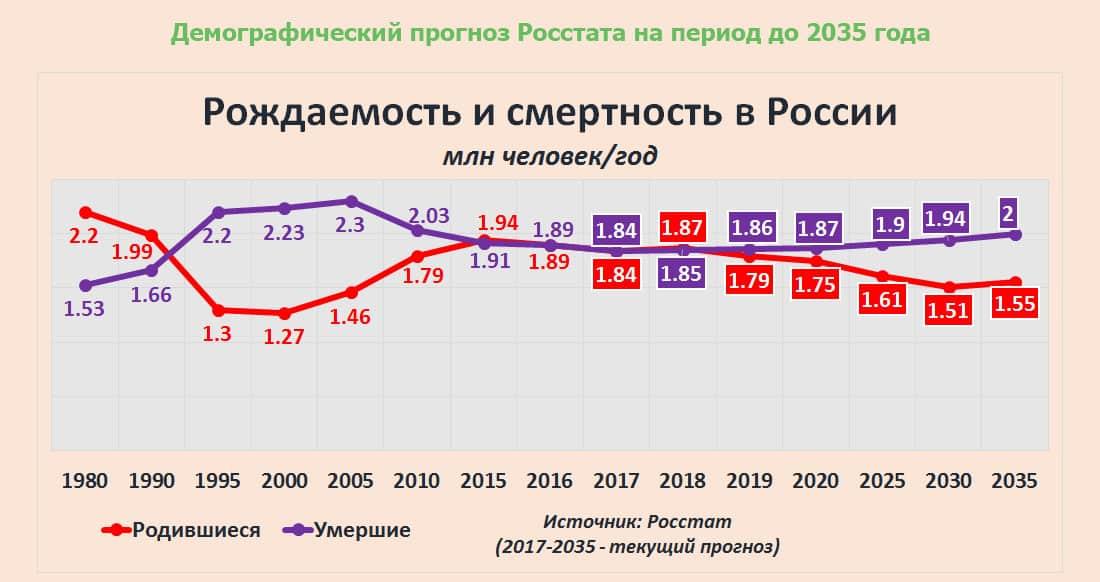 Насколько смертность превышает рождаемость в России. Увеличение разрыва между смертностью и рождаемостью