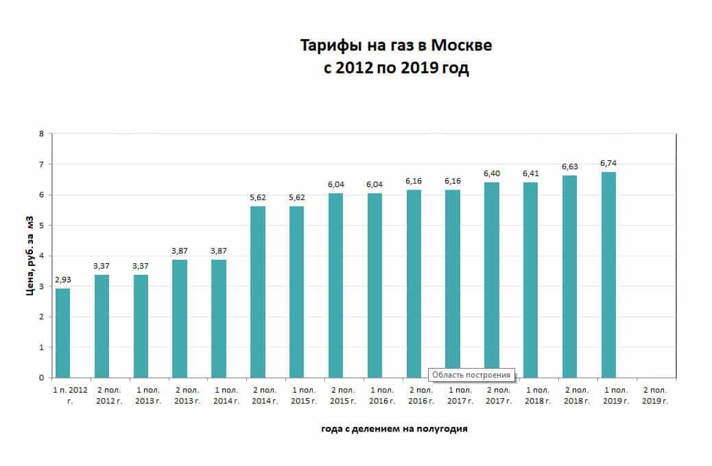 Повышение тарифов на газ: какими станут новые цены на газ с 1 июля 2019 года для россиян