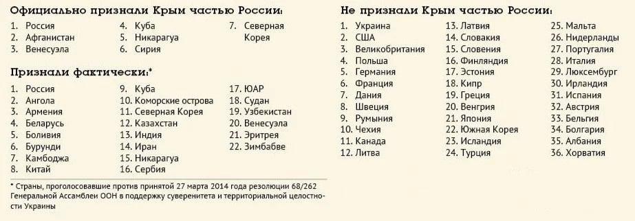 Какие государства признали Крым территорией России на сегодняшний день?