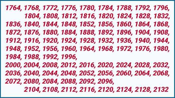 2020 год високосный или нет: календарь високосных лет, что нельзя делать в високосный год