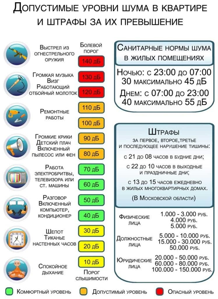 Закон о тишине в Москве в 2019 году: какой штраф, куда обращаться