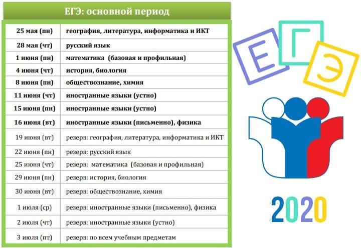 ЕГЭ в 2020 году: назван перечень обязательных предметов, календарь сдачи ЕГЭ в 2020 году, основные правила