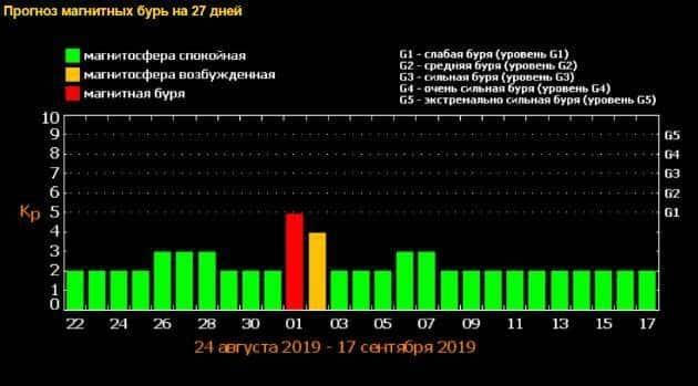 Прогноз магнитных бурь сентябрь 2019: сильная магнитная буря в сентябре, опасность магнитных бурь