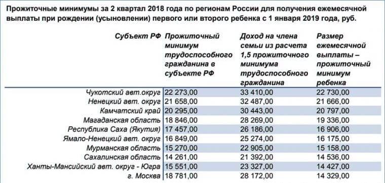 На сколько увеличится детское пособие до 3 лет с 1 января 2020 года