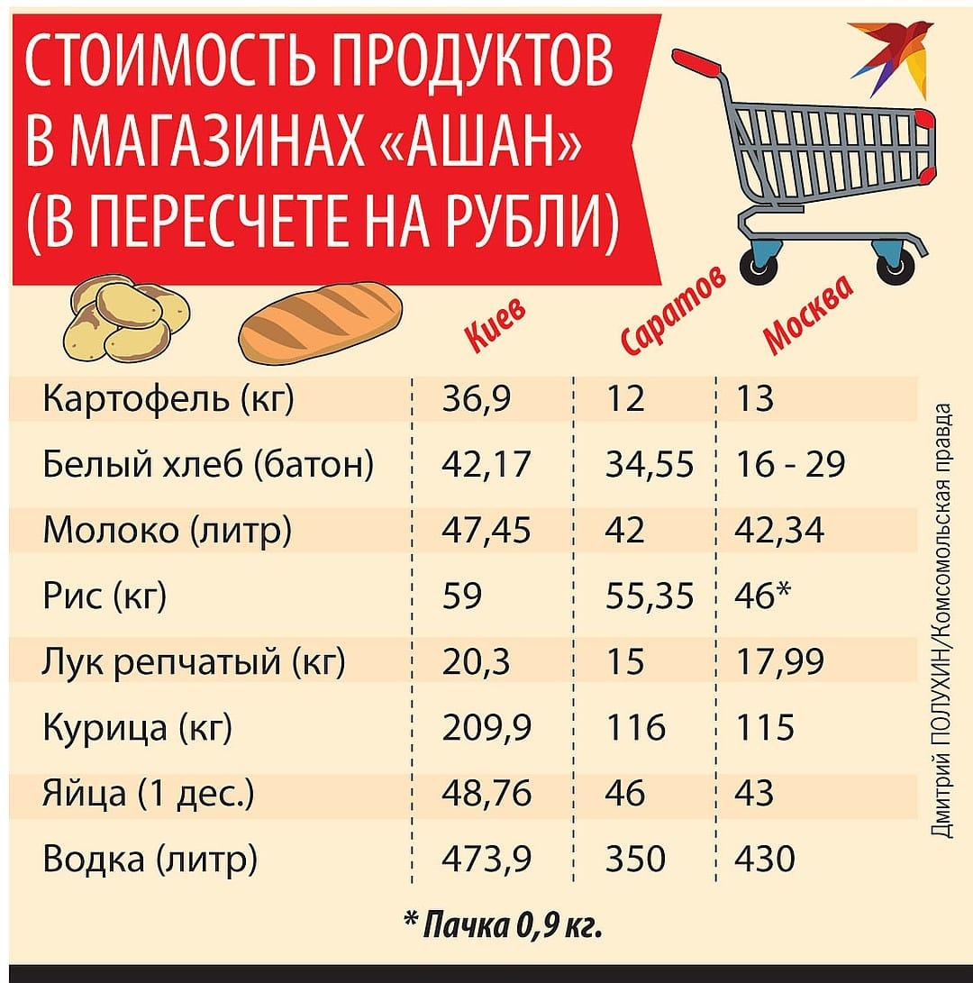 Цены на основные продукты питания в России и Украине: сравнение